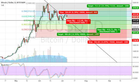 BTCUSD: BTCUSD - Indecision, long and short opportunity