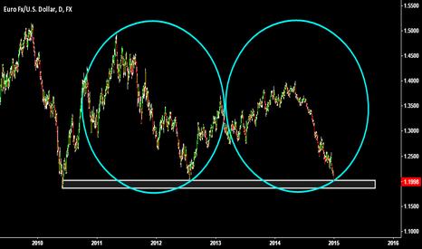 EURUSD: CIRCLING THE EUR/USD (REVISED)