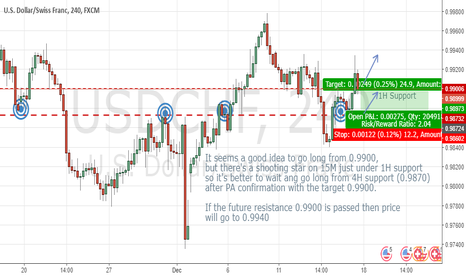USDCHF: Possible USDCHF motion