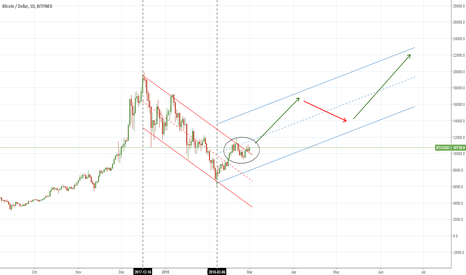 BTCUSD: Only lazy did not do it