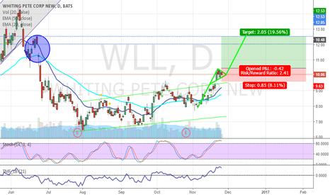 WLL: WLL Bull Flag And Potential Gap Fill LONG