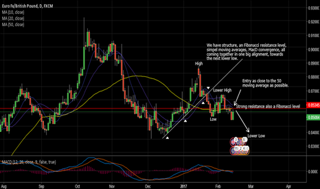 EURGBP: EurGbp structure move
