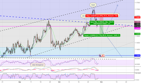EURCHF: eur/chf   potential head & shoulder