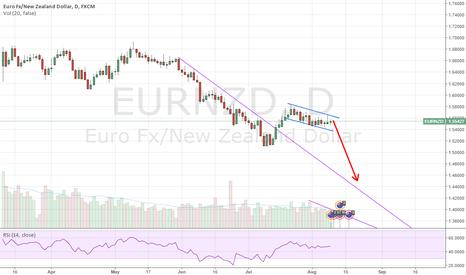 EURNZD: Sell EUR/NZD