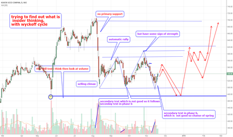 KSCL: kscl daily wyckoff analysis