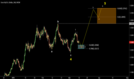 EURUSD: EURUSD. Another Chance. Buy on dips. Target 1.2556-1.2761