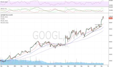 GOOGL: Similar chart, RSI wearing off, AAPL downgrade again