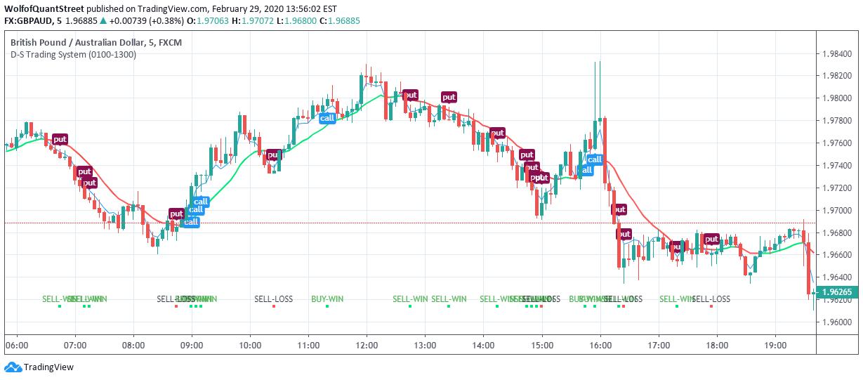 Signal index binary options leoforos nikis nicosia betting