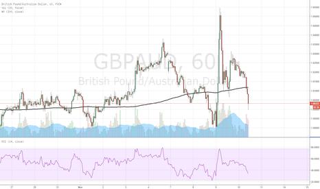 GBPAUD: LONG GBP/AUD from 1.6022