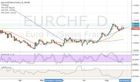 EURCHF: long entry on EURCHF
