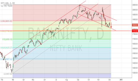 BANKNIFTY: Bank Nifty to retest the support 18200
