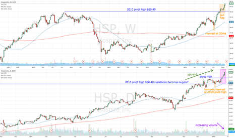 HSP: HSP breaks above 2010 resistance