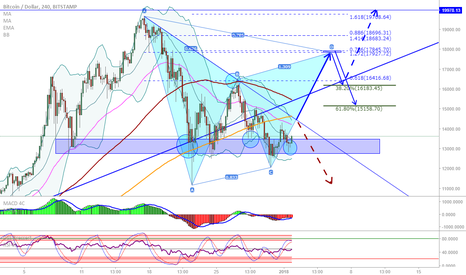 BTCUSD: BTC/USD: Updated view on structure and harmonics