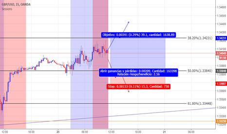 GBPUSD: Posible compra EUR USD