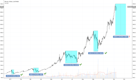 BTCUSD: BTC correction pattern in 2017