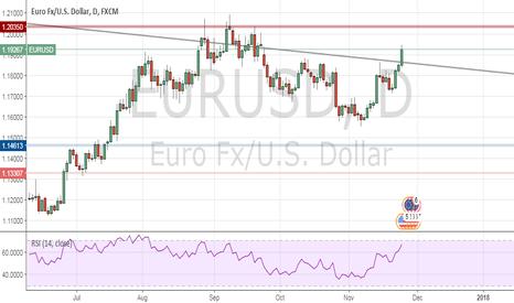 EURUSD: EURUSD | Long to 1.20