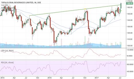 TATAGLOBAL: Tata Global Beverages :: Breakout buy