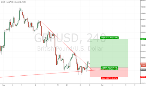 GBPUSD: GBPUSD waiting for long entry
