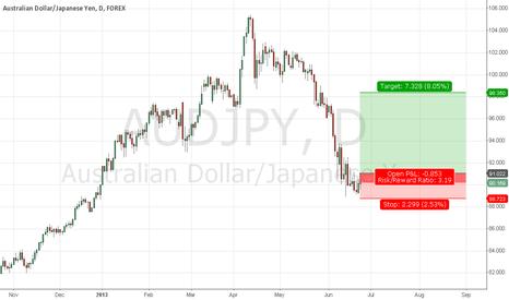 AUDJPY: AUD/JPY Reversal back into Bullish trend