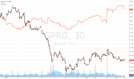 GPRO: Comparison of GoPro and Apple stocks over the past month.