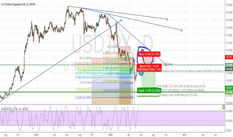 USDJPY: USDJPY Sell Counter Trend Line Break
