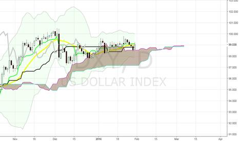 DXY: US Dollar Indix (DXY)