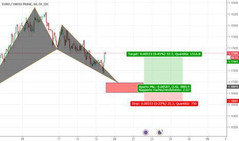EURCHF: BAT EUR/CHF h1