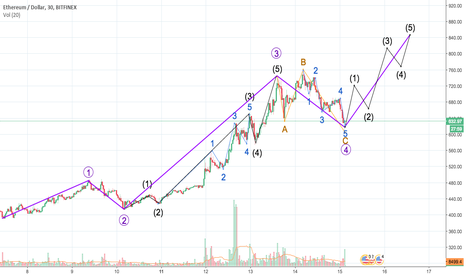 ETHUSD: ETH Long to to 850