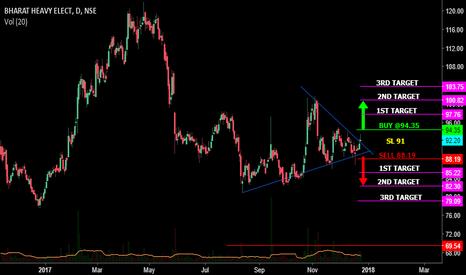 BHEL: Triangle pattern breakout