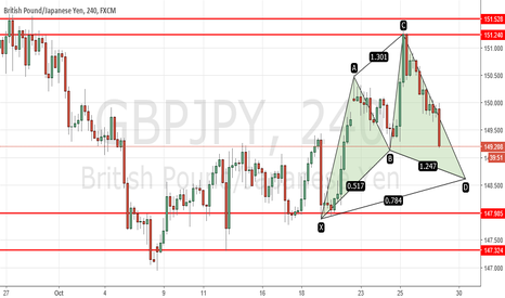 GBPJPY: Cypher on GBJPY