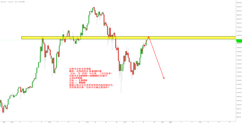 比特币分析交易策略 解析:结构供给区 0.618回撤  方向: 空  时间:中长线