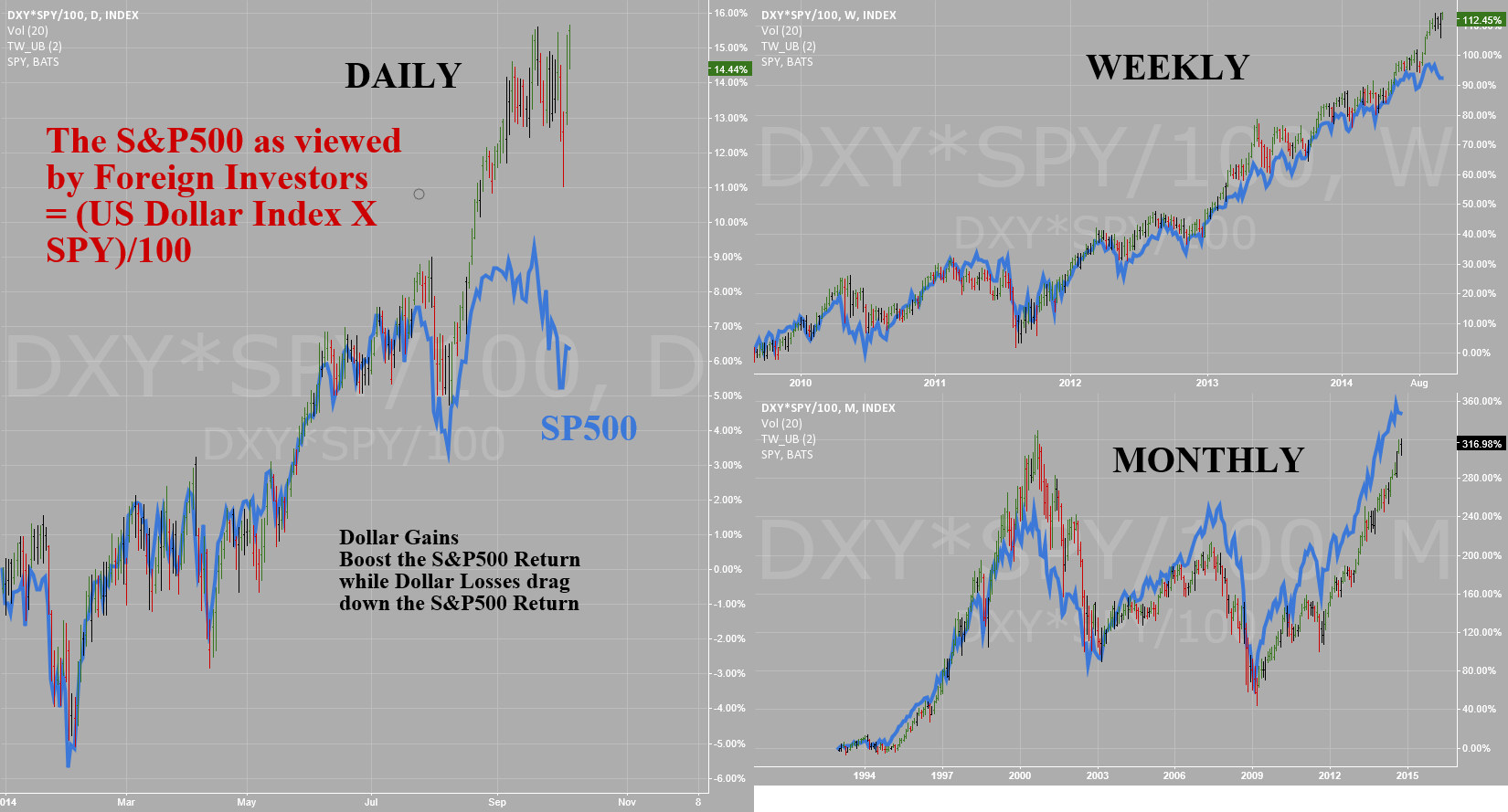 SP500 -SPY - ETF ADJUSTED FOR THE US DOLLAR - Daily/Wkly/Monthly