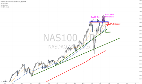 NAS100: Nasdaq chart ahead of FOMC