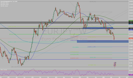 EURJPY: 115 - 116 can hold?