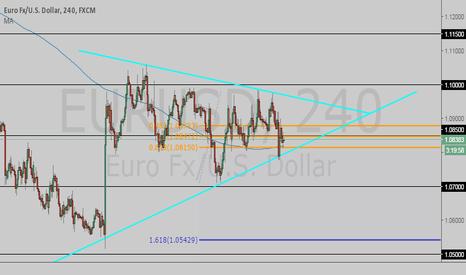 EURUSD: EU Symmetrical Triangle