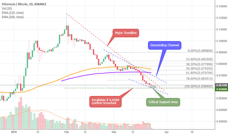 ETHBTC: Don't you worry Ether, the end is near