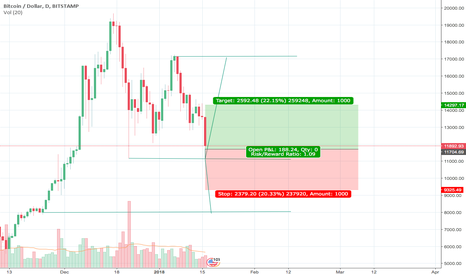 BTCUSD: Bitcoins end or a big bounce in the right direction?