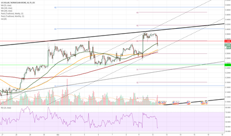 USDNOK: USD/NOK 1H Chart: Greenback re-tests channel