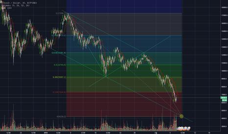 BTCUSD: BTC / USD  반등포인트 하락은 어떻게 진행될것인가? bitcoin