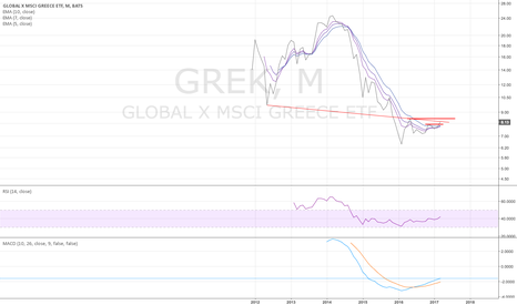GREK: GREK monthly - looks better and better