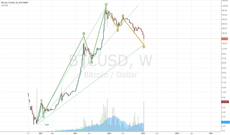 BTCUSD: btc super el wave