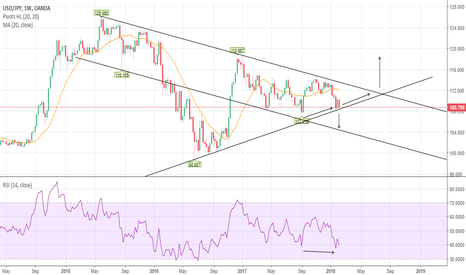 USDJPY: USD JPY: Has it found support?