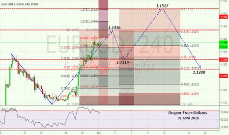 EURUSD: Possible scenario for the next week !!!