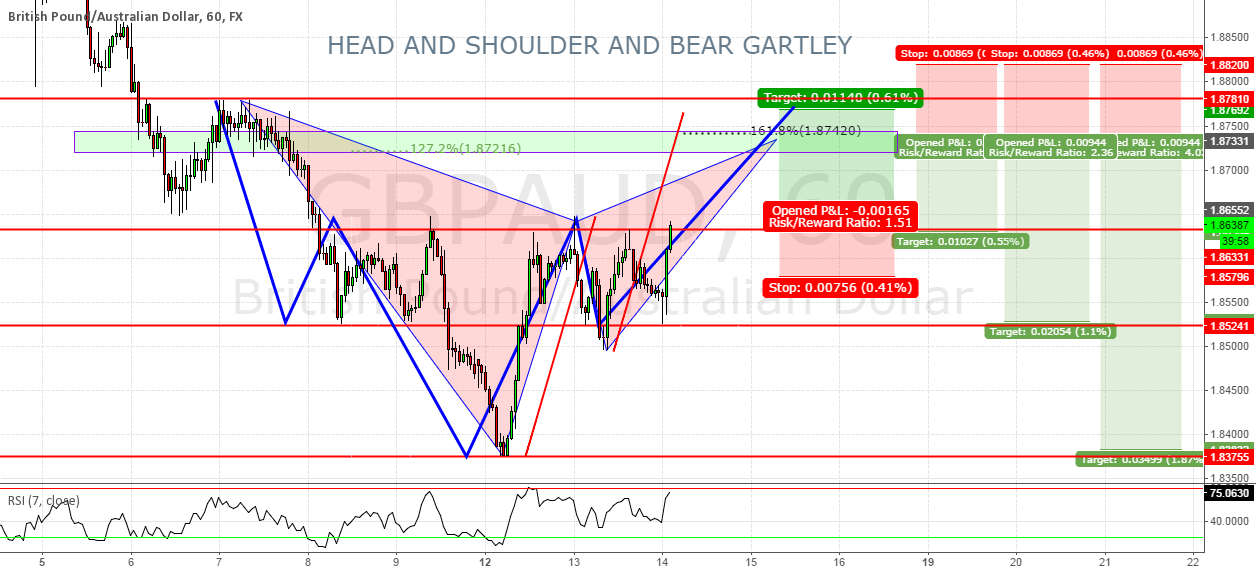 HEAD AND SHOULDER AND BEAR GARTLEY