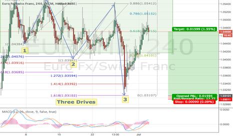EURCHF: Three Drives indicator short Euro Swiss Franc