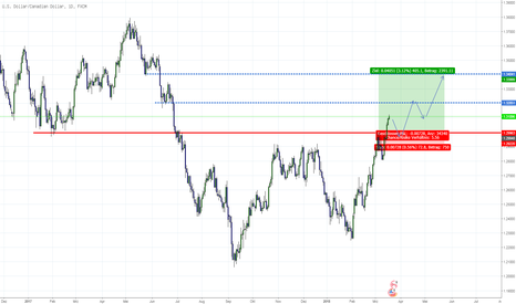 USDCAD: USD/CAD weiter long