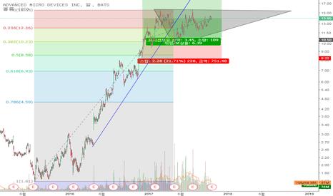 AMD: AMD 주가는 현재 수렴중입니다