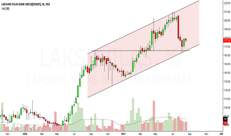 LAKSHVILAS: lakshmi vilas bank looks bullish in short to medium term.