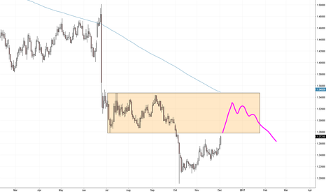 GBPUSD: Cable move into Structure Area