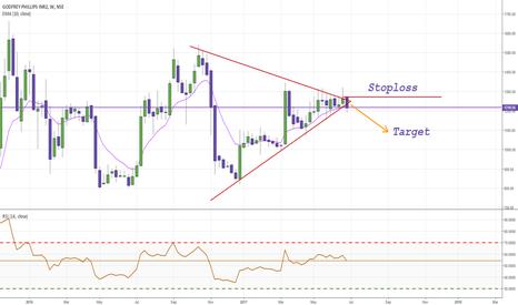 GODFRYPHLP: Symmtrical Triangle breakdown